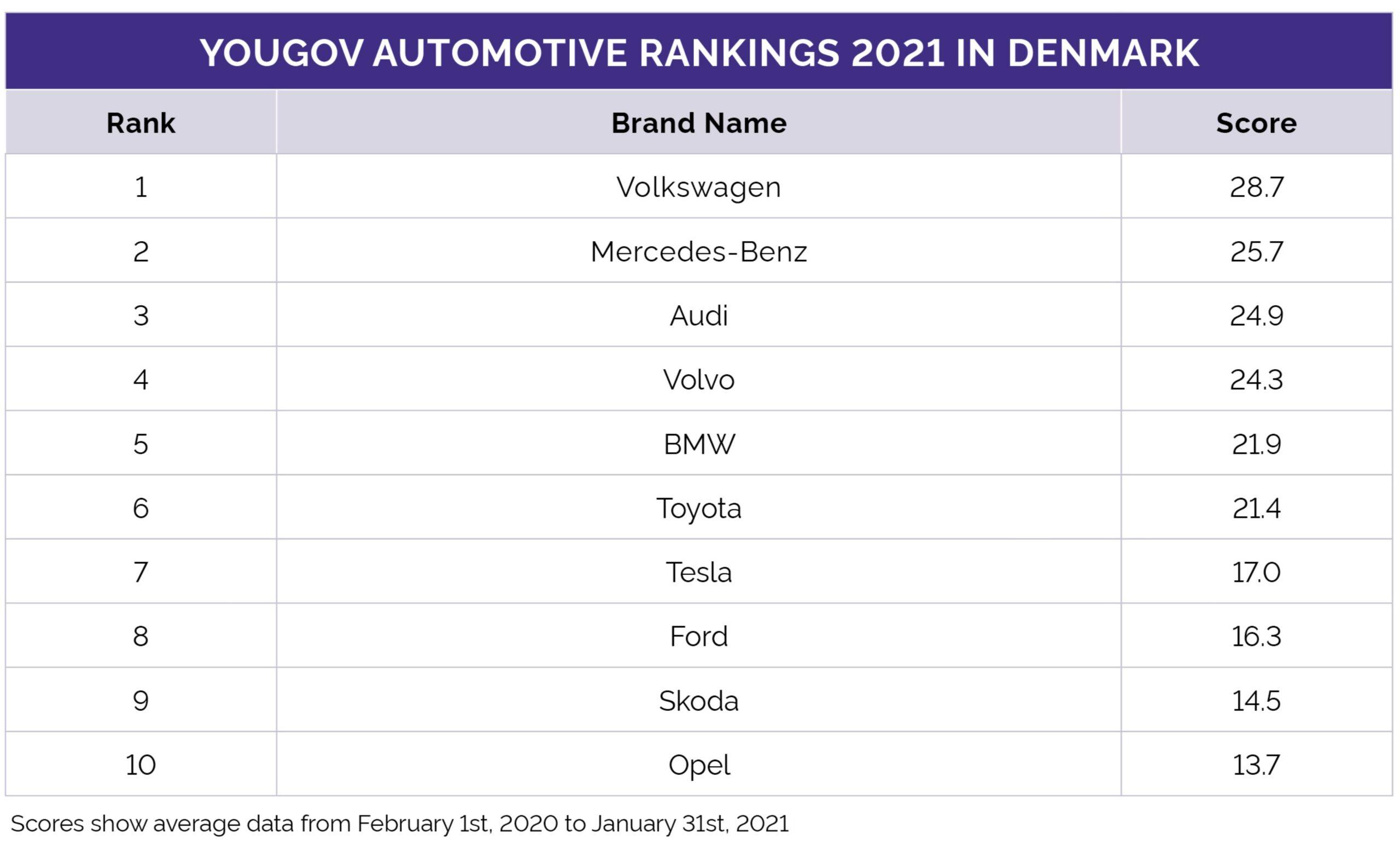 Danmarks stærkeste bilmærker